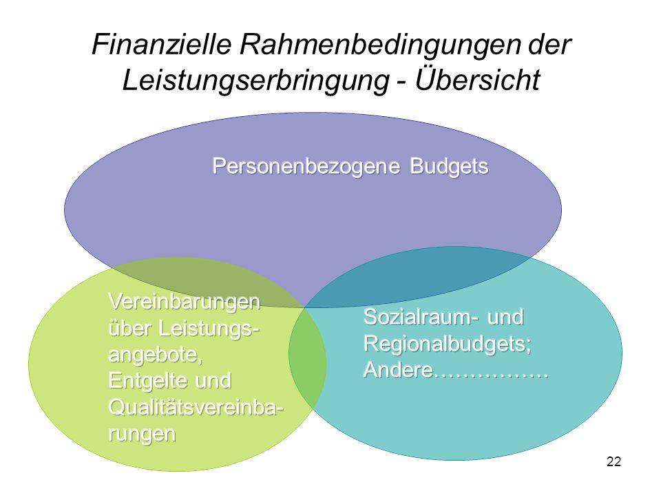 22 Finanzielle Rahmenbedingungen der Leistungserbringung - Übersicht