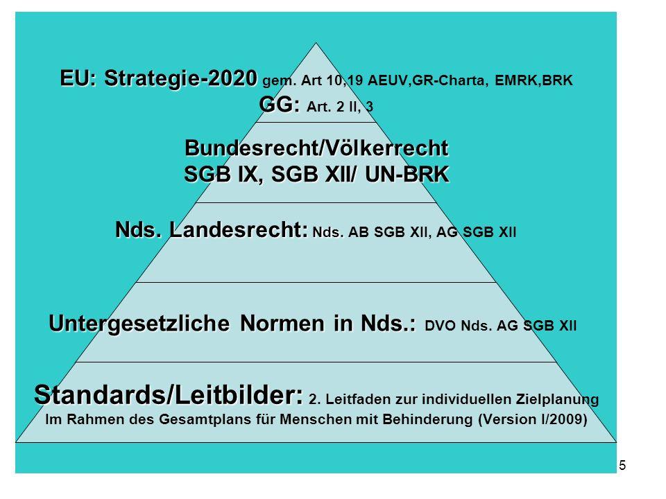5 Normenhierarchie EU: Strategie-2020 EU: Strategie-2020 gem. Art 10,19 AEUV,GR-Charta, EMRK,BRK GG: GG: Art. 2 II, 3Bundesrecht/Völkerrecht SGB IX, S