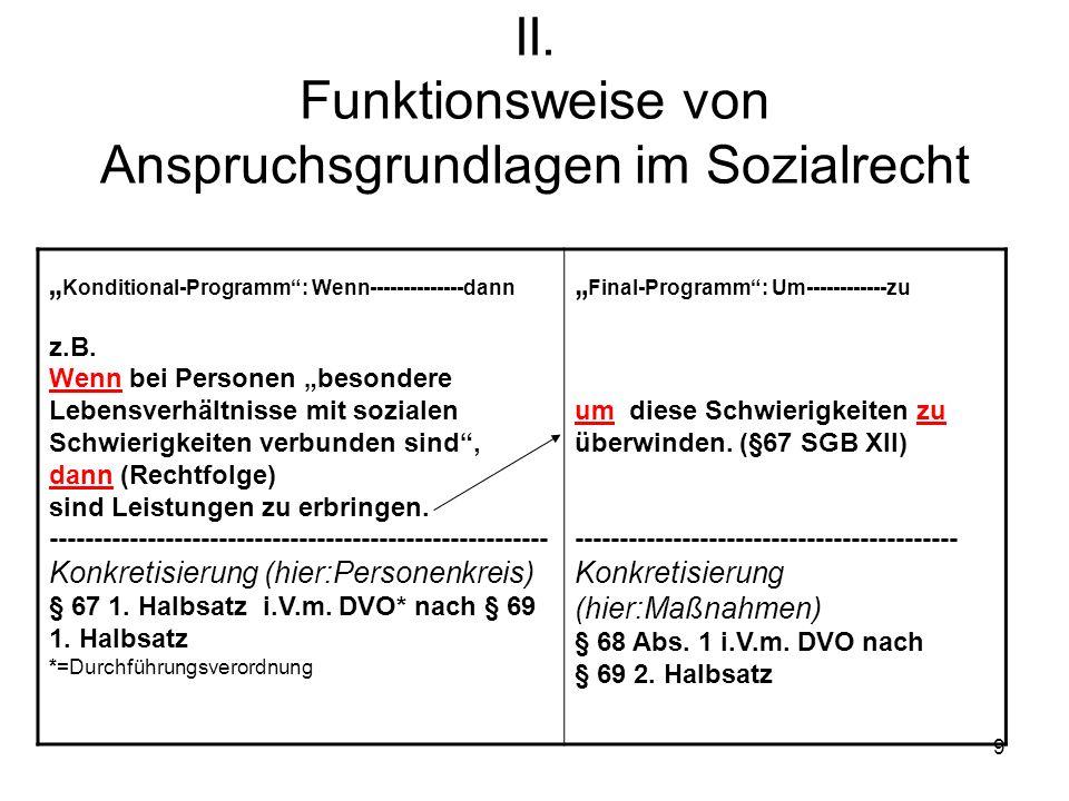 9 II. Funktionsweise von Anspruchsgrundlagen im Sozialrecht Konditional-Programm: Wenn--------------dann z.B. Wenn bei Personen besondere Lebensverhäl