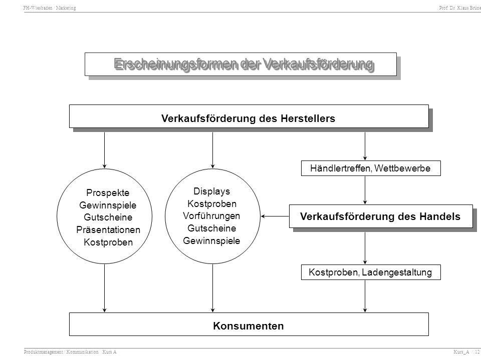FH-Wiesbaden / Marketing Prof. Dr. Klaus Brüne Produktmanagement / Kommunikation Kurs A Kurs_A / 12 Erscheinungsformen der Verkaufsförderung Erscheinu