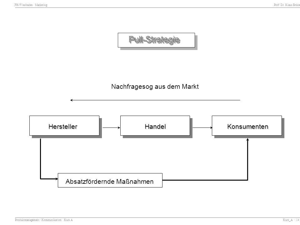 FH-Wiesbaden / Marketing Prof. Dr. Klaus Brüne Produktmanagement / Kommunikation Kurs A Kurs_A / 14 Nachfragesog aus dem Markt HerstellerHandelKonsume