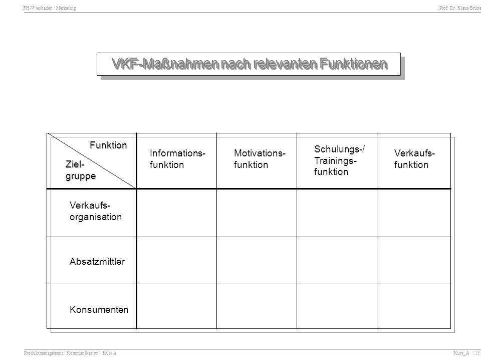 FH-Wiesbaden / Marketing Prof. Dr. Klaus Brüne Produktmanagement / Kommunikation Kurs A Kurs_A / 15 VKF-Maßnahmen nach relevanten Funktionen Informati