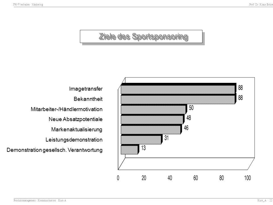 FH-Wiesbaden / Marketing Prof. Dr. Klaus Brüne Produktmanagement / Kommunikation Kurs A Kurs_A / 22 Ziele des Sportsponsoring ImagetransferBekanntheit