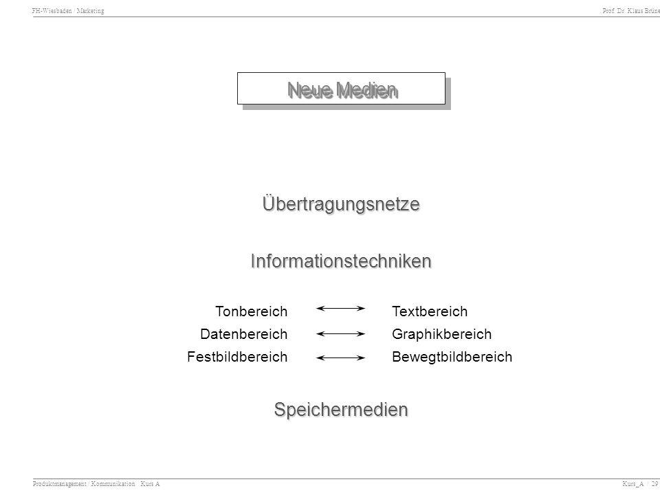 FH-Wiesbaden / Marketing Prof. Dr. Klaus Brüne Produktmanagement / Kommunikation Kurs A Kurs_A / 29 Neue Medien ÜbertragungsnetzeInformationstechniken