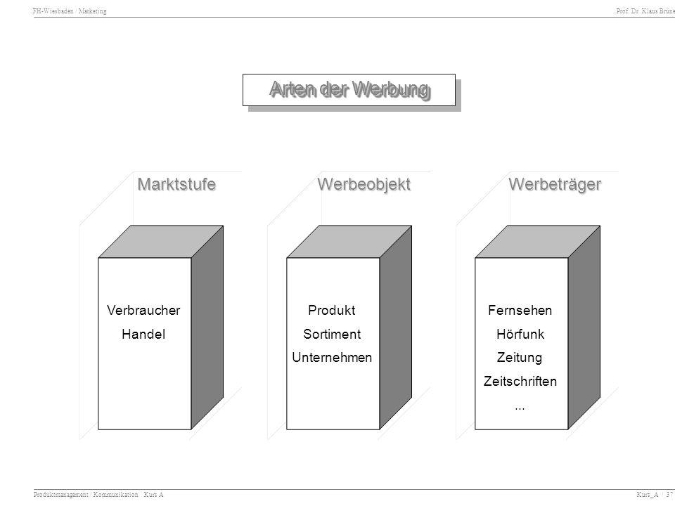 FH-Wiesbaden / Marketing Prof. Dr. Klaus Brüne Produktmanagement / Kommunikation Kurs A Kurs_A / 37 Arten der Werbung MarktstufeWerbeobjektWerbeträger