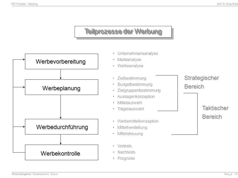 FH-Wiesbaden / Marketing Prof. Dr. Klaus Brüne Produktmanagement / Kommunikation Kurs A Kurs_A / 44 Teilprozesse der Werbung Werbevorbereitung Werbepl