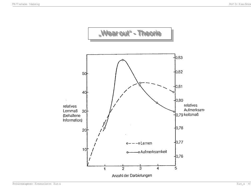 FH-Wiesbaden / Marketing Prof. Dr. Klaus Brüne Produktmanagement / Kommunikation Kurs A Kurs_A / 46 Wear out - Theorie