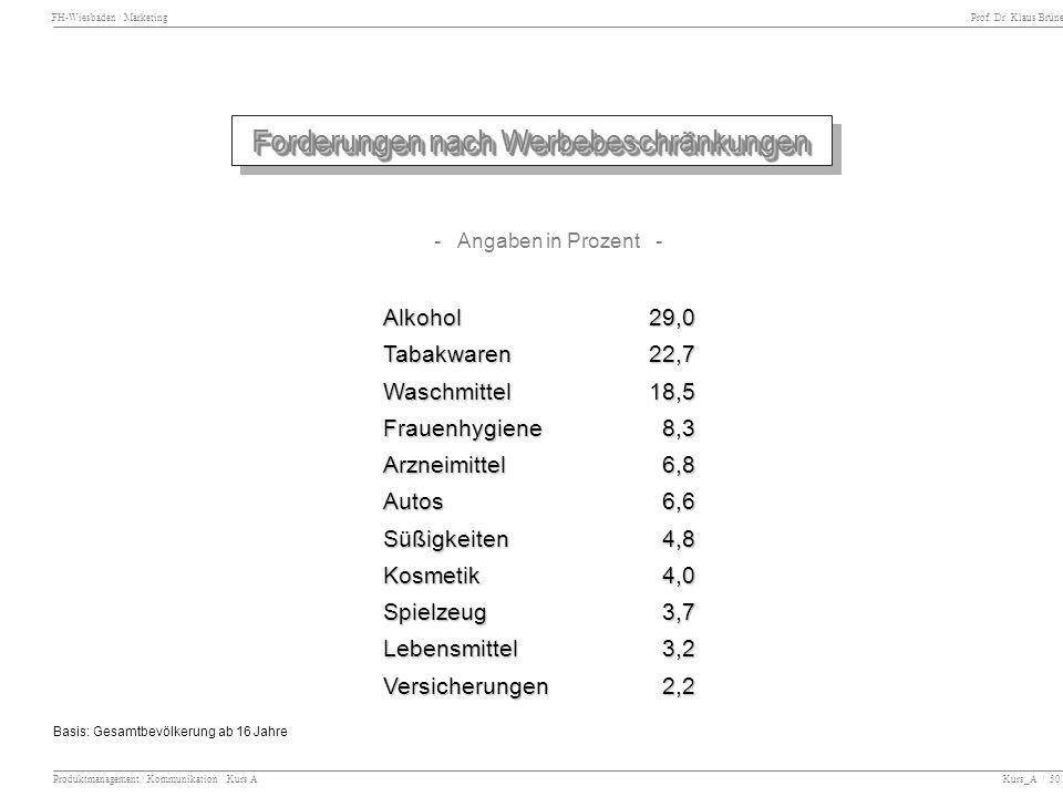 FH-Wiesbaden / Marketing Prof. Dr. Klaus Brüne Produktmanagement / Kommunikation Kurs A Kurs_A / 50 Forderungen nach Werbebeschränkungen Alkohol29,0 T