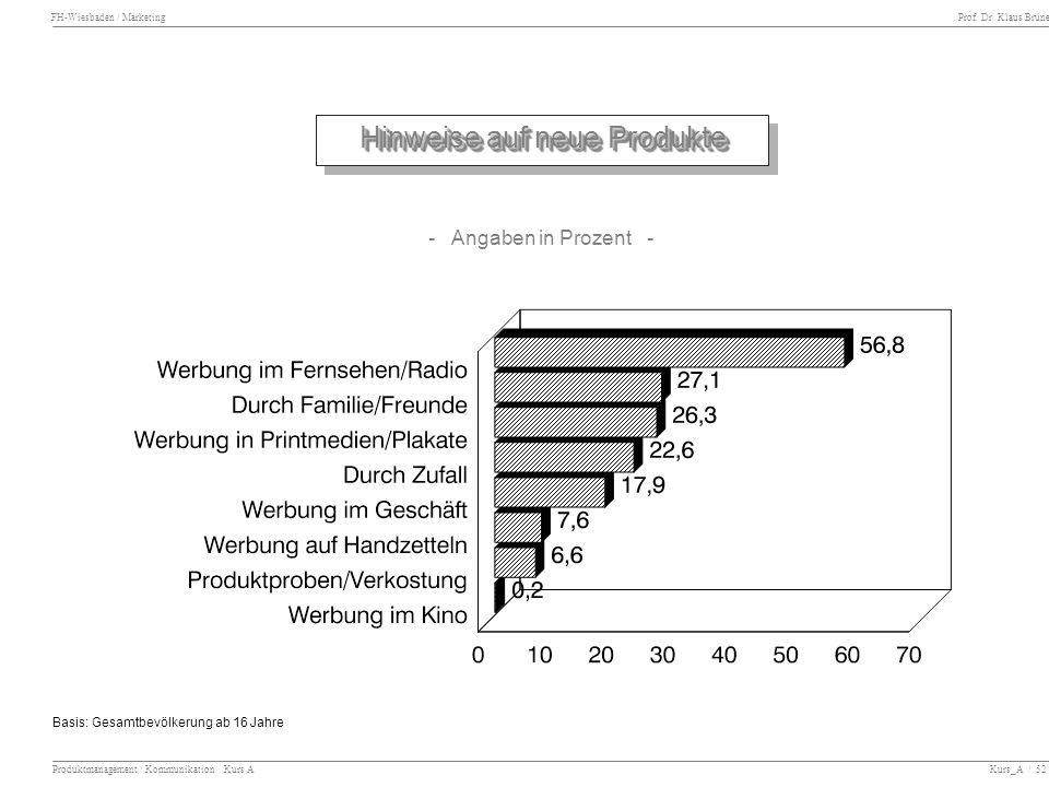 FH-Wiesbaden / Marketing Prof. Dr. Klaus Brüne Produktmanagement / Kommunikation Kurs A Kurs_A / 52 Hinweise auf neue Produkte Basis: Gesamtbevölkerun
