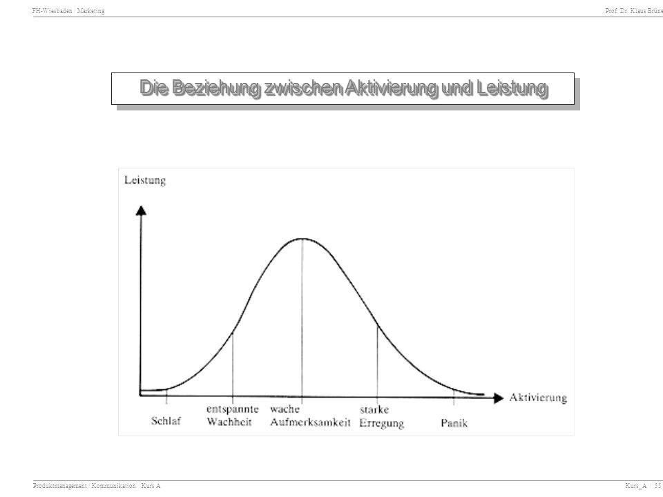 FH-Wiesbaden / Marketing Prof. Dr. Klaus Brüne Produktmanagement / Kommunikation Kurs A Kurs_A / 55 Die Beziehung zwischen Aktivierung und Leistung