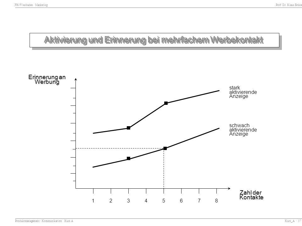 FH-Wiesbaden / Marketing Prof. Dr. Klaus Brüne Produktmanagement / Kommunikation Kurs A Kurs_A / 57 Aktivierung und Erinnerung bei mehrfachem Werbekon