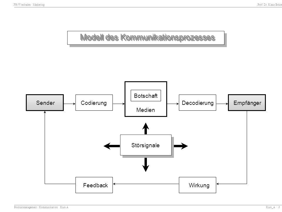 FH-Wiesbaden / Marketing Prof. Dr. Klaus Brüne Produktmanagement / Kommunikation Kurs A Kurs_A / 6 SenderCodierung Feedback DecodierungEmpfänger Wirku