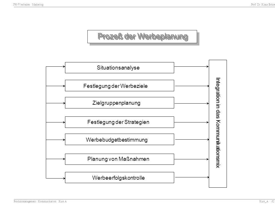 FH-Wiesbaden / Marketing Prof. Dr. Klaus Brüne Produktmanagement / Kommunikation Kurs A Kurs_A / 62 Prozeß der Werbeplanung Situationsanalyse Festlegu