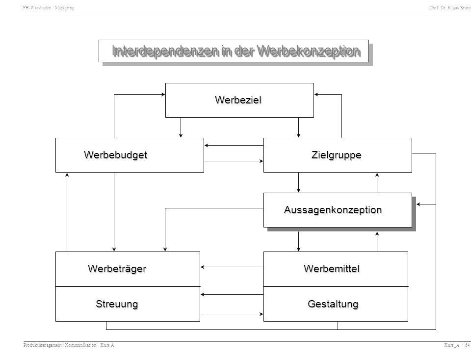 FH-Wiesbaden / Marketing Prof. Dr. Klaus Brüne Produktmanagement / Kommunikation Kurs A Kurs_A / 64 Interdependenzen in der Werbekonzeption Werbeziel