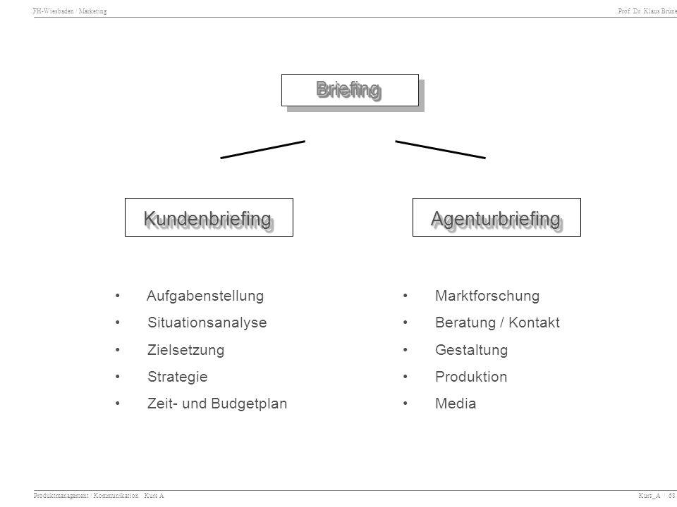 FH-Wiesbaden / Marketing Prof. Dr. Klaus Brüne Produktmanagement / Kommunikation Kurs A Kurs_A / 68 BriefingBriefing KundenbriefingKundenbriefingAgent