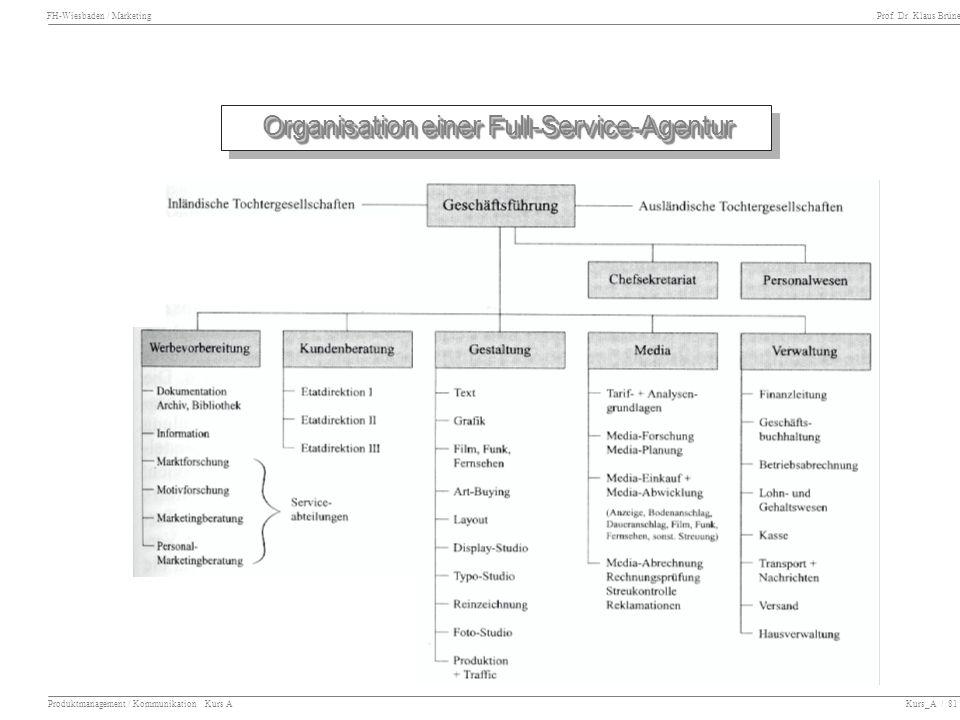 FH-Wiesbaden / Marketing Prof. Dr. Klaus Brüne Produktmanagement / Kommunikation Kurs A Kurs_A / 81 Organisation einer Full-Service-Agentur