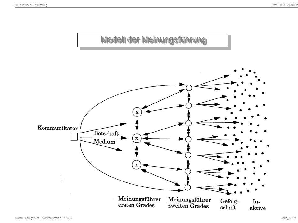 FH-Wiesbaden / Marketing Prof. Dr. Klaus Brüne Produktmanagement / Kommunikation Kurs A Kurs_A / 9 Modell der Meinungsführung
