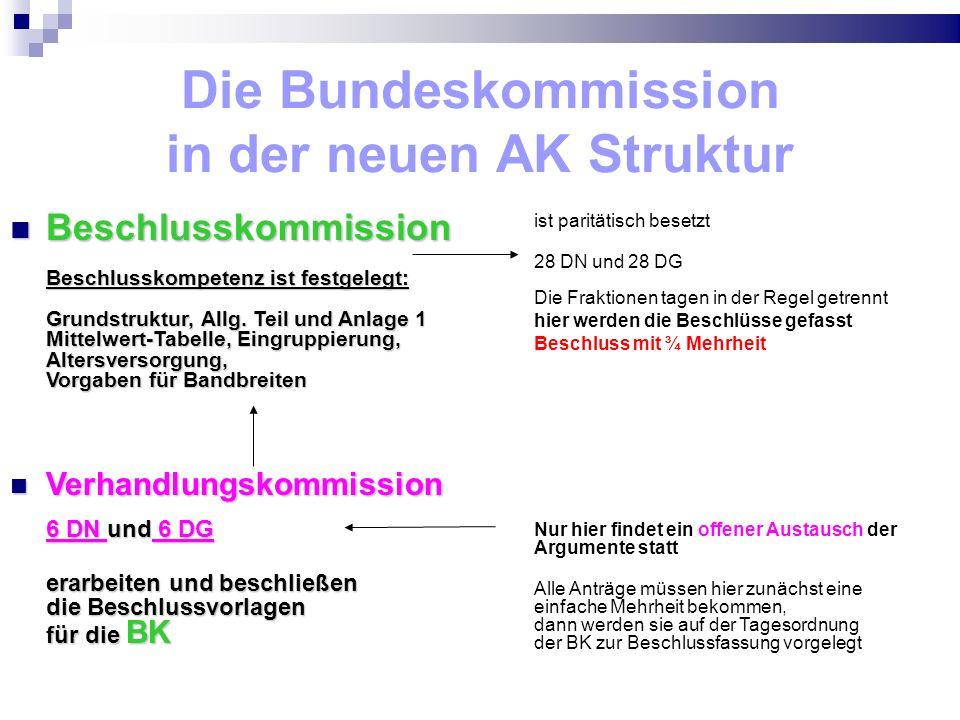 Die Bundeskommission in der neuen AK Struktur Beschlusskommission Beschlusskompetenz ist festgelegt: Grundstruktur, Allg. Teil und Anlage 1 Mittelwert