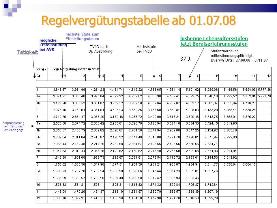 Regelvergütungstabelle ab 01.07.08 Eingruppierung nach Tätigkeit Soz. Pädagoge TVöD nach 3j. Ausbildung mögliche Ersteinstufung bei AVR Höchststufe be
