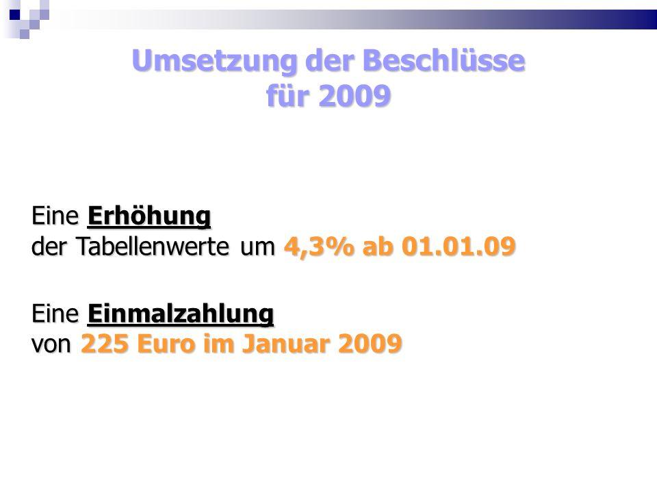 Umsetzung der Beschlüsse für 2009 Eine Erhöhung der Tabellenwerte um 4,3% ab 01.01.09 Eine Einmalzahlung von 225 Euro im Januar 2009