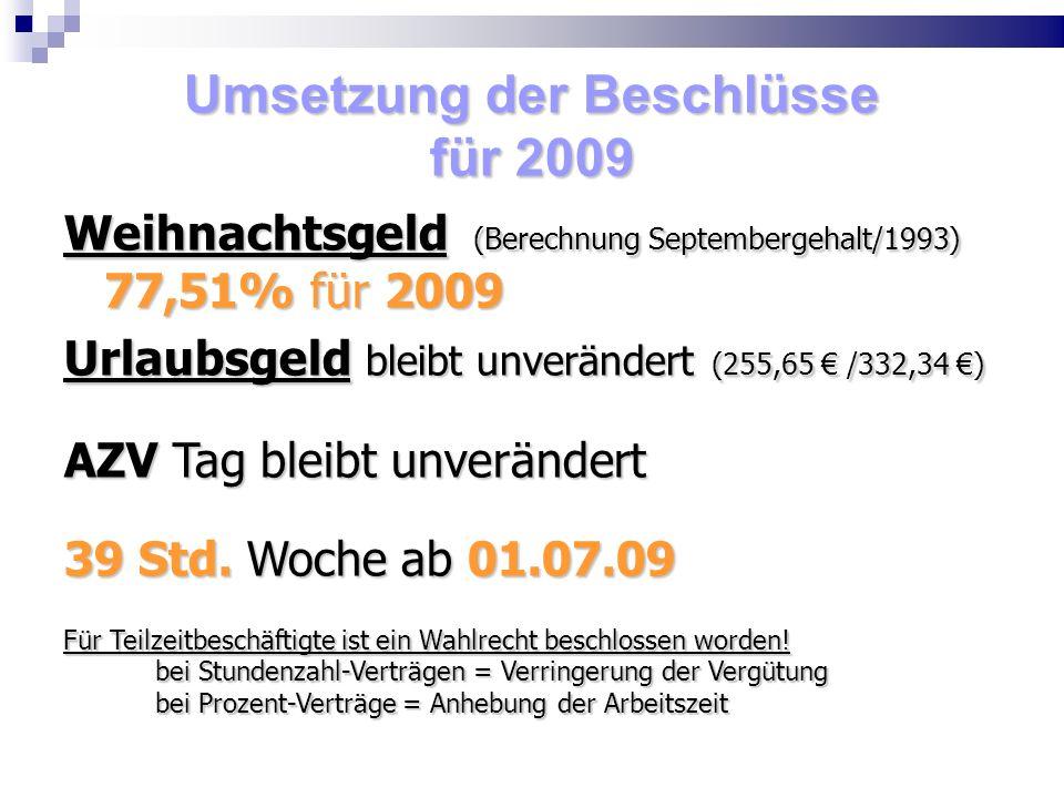 Umsetzung der Beschlüsse für 2009 Weihnachtsgeld (Berechnung Septembergehalt/1993) 77,51% für 2009 Urlaubsgeld bleibt unverändert (255,65 /332,34 ) AZV Tag bleibt unverändert 39 Std.