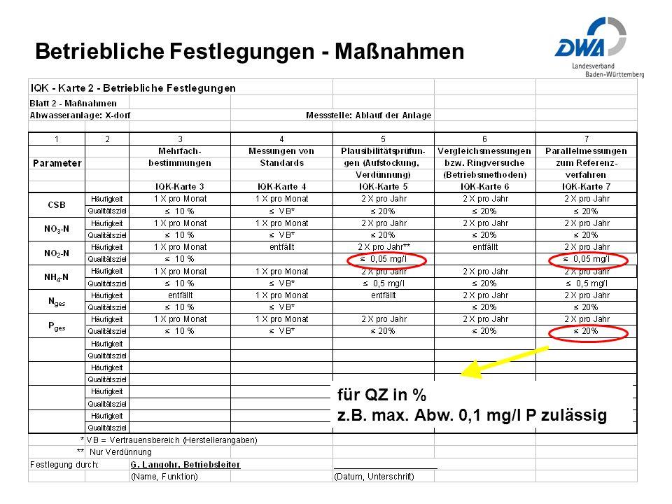 Betriebliche Festlegungen - Maßnahmen für QZ in % z.B. max. Abw. 0,1 mg/l P zulässig