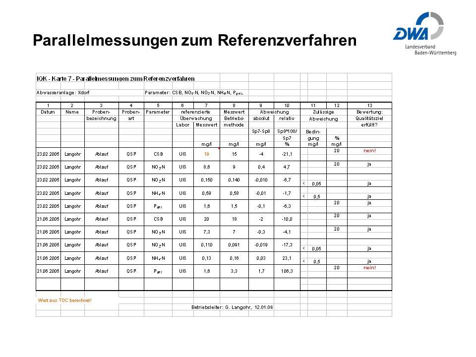 Parallelmessungen zum Referenzverfahren