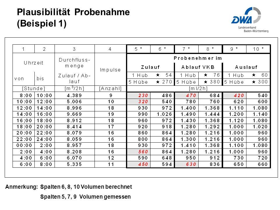 Anmerkung: Spalten 6, 8, 10 Volumen berechnet Spalten 5, 7, 9 Volumen gemessen Plausibilität Probenahme (Beispiel 1)