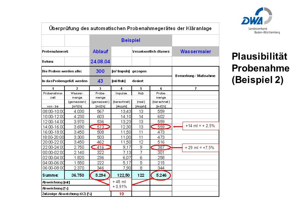 Plausibilität Probenahme (Beispiel 2) +14 ml = + 2,5% + 48 ml + 0,91% + 29 ml = +7,5%