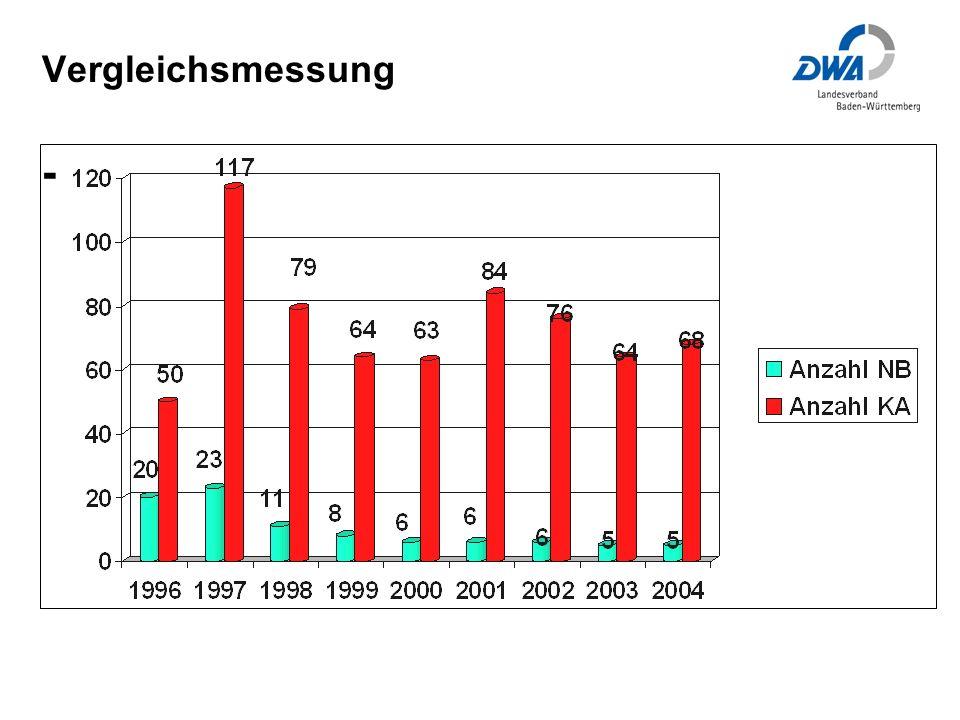 Vergleichsmessung - Teilnahme 1996-2004: 90 NB; 613 KA