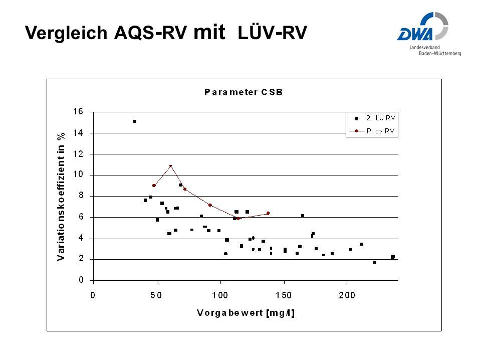 Vergleich AQS - RV mit LÜV - RV