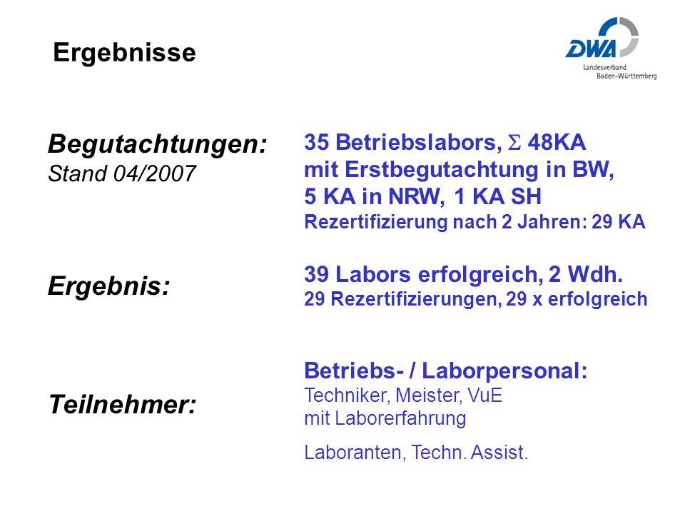 Ergebnisse Begutachtungen: Stand 04/2007 Ergebnis: Teilnehmer: 35 Betriebslabors, 48KA mit Erstbegutachtung in BW, 5 KA in NRW, 1 KA SH Rezertifizierung nach 2 Jahren: 29 KA 39 Labors erfolgreich, 2 Wdh.