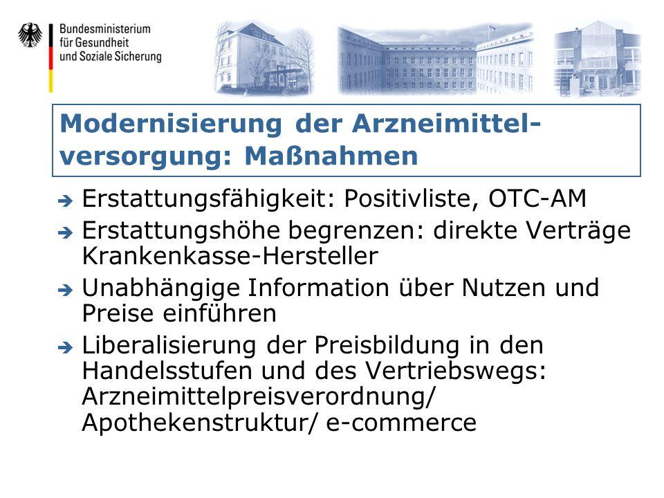 Modernisierung der Arzneimittel- versorgung: Maßnahmen è Erstattungsfähigkeit: Positivliste, OTC-AM è Erstattungshöhe begrenzen: direkte Verträge Kran