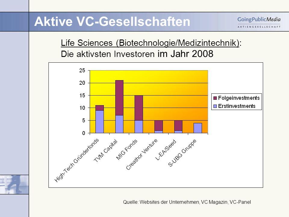 Aktive VC-Gesellschaften Life Sciences (Biotechnologie/Medizintechnik): Die aktivsten Investoren im Jahr 2008 Quelle: Websites der Unternehmen, VC Magazin, VC-Panel