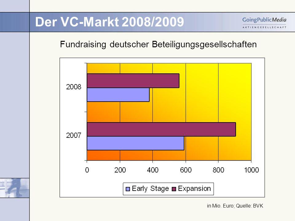 Der VC-Markt 2008/2009 in Mio. Euro; Quelle: BVK Fundraising deutscher Beteiligungsgesellschaften