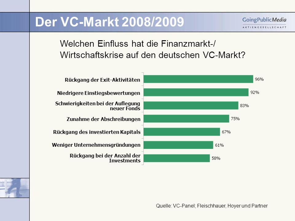 Der VC-Markt 2008/2009 Rückgang der Exit-Aktivitäten Rückgang des investierten Kapitals Zunahme der Abschreibungen Rückgang bei der Anzahl der Investments Niedrigere Einstiegsbewertungen Schwierigkeiten bei der Auflegung neuer Fonds Weniger Unternehmensgründungen Welchen Einfluss hat die Finanzmarkt-/ Wirtschaftskrise auf den deutschen VC-Markt.