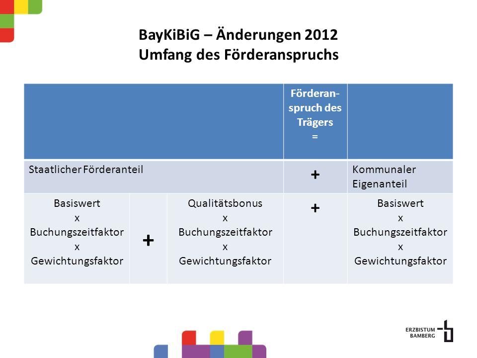 BayKiBiG – Änderungen 2012 Umfang des Förderanspruchs Förderan- spruch des Trägers = Staatlicher Förderanteil + Kommunaler Eigenanteil Basiswert x Buc
