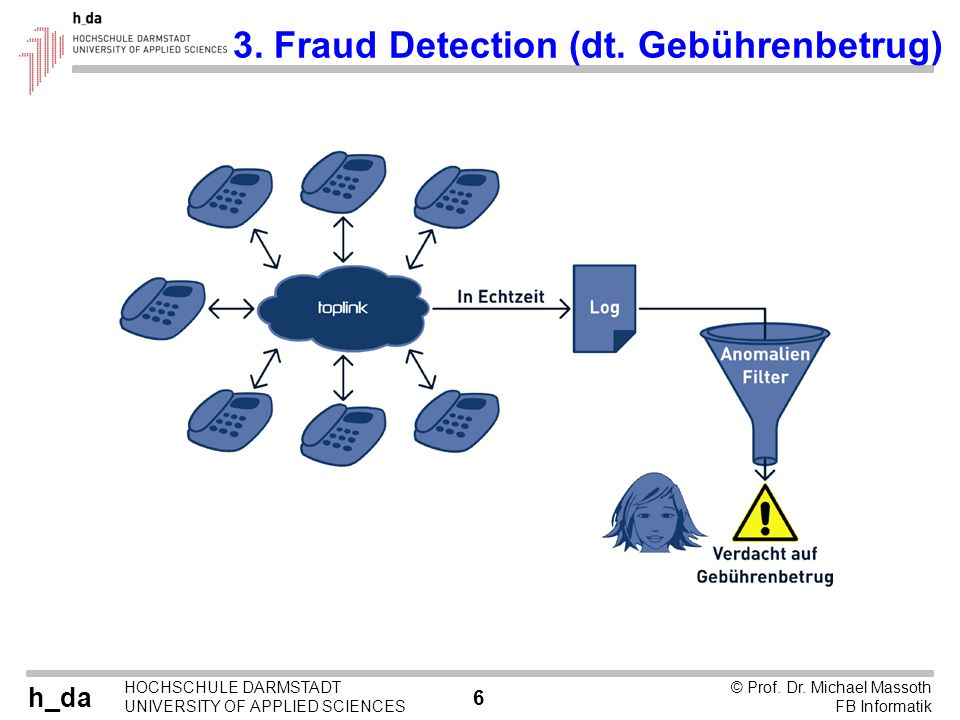 h_da HOCHSCHULE DARMSTADT UNIVERSITY OF APPLIED SCIENCES 6 © Prof. Dr. Michael Massoth FB Informatik 3. Fraud Detection (dt. Gebührenbetrug)