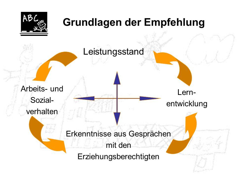 Grundlagen der Empfehlung Erkenntnisse aus Gesprächen mit den Erziehungsberechtigten Lern- entwicklung Arbeits- und Sozial- verhalten Leistungsstand