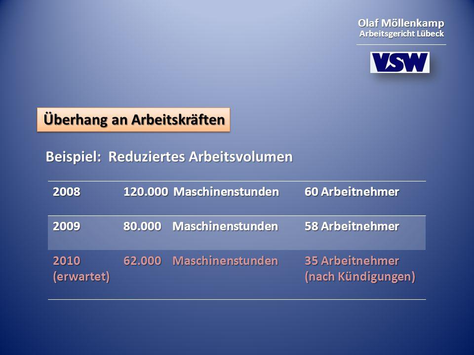 Olaf Möllenkamp Arbeitsgericht Lübeck Überhang an Arbeitskräften Beispiel: Reduziertes Arbeitsvolumen 2008 120.000 Maschinenstunden 60 Arbeitnehmer 2009 80.000 Maschinenstunden 58 Arbeitnehmer 2010 (erwartet) 62.000 Maschinenstunden 35 Arbeitnehmer (nach Kündigungen)