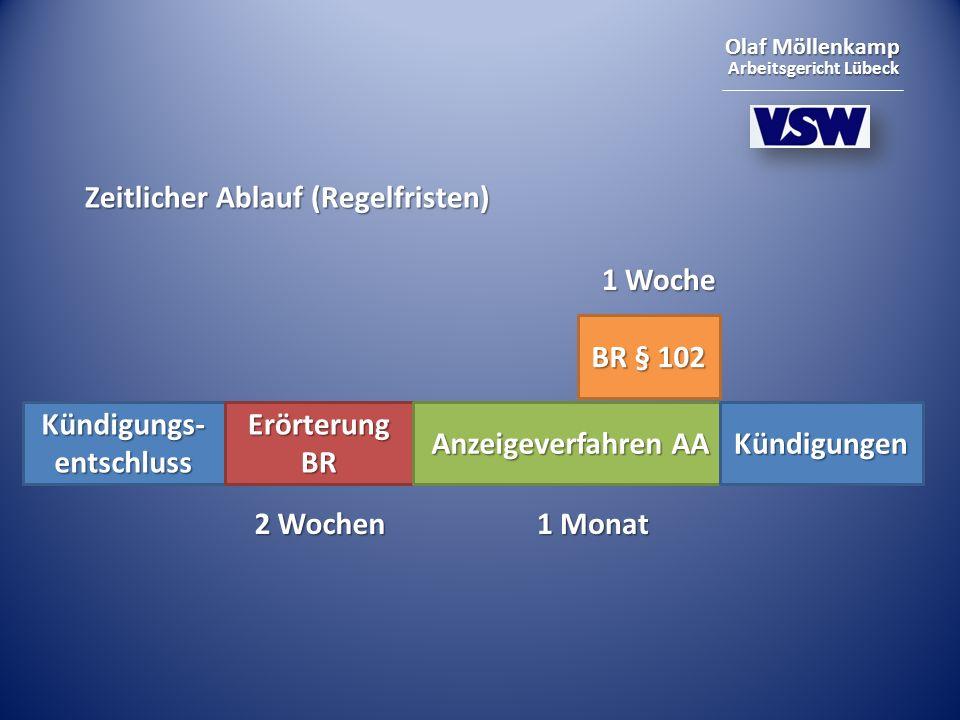 Olaf Möllenkamp Arbeitsgericht Lübeck Zeitlicher Ablauf (Regelfristen) Kündigungs- entschluss Erörterung BR Anzeigeverfahren AA 2 Wochen 1 Monat Kündigungen BR § 102 1 Woche