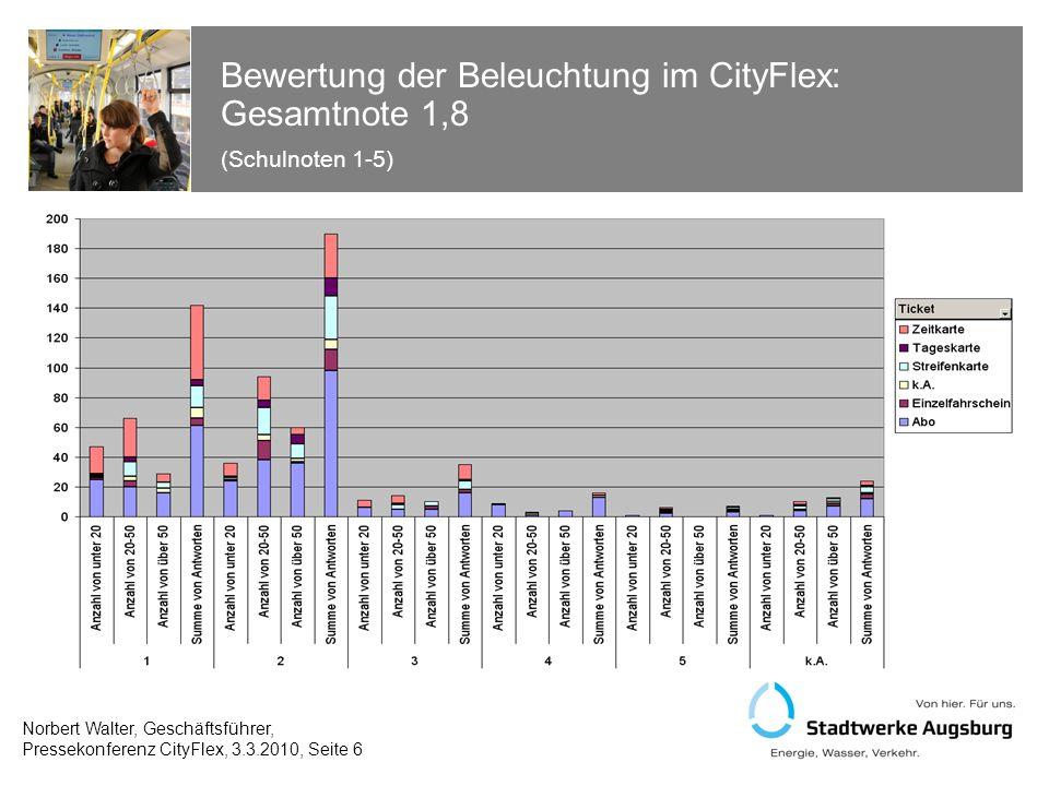 Bewertung der Fahrgeräusche im CityFlex: Gesamtnote 1,8 (Schulnoten 1-5) Norbert Walter, Geschäftsführer, Pressekonferenz CityFlex, 3.3.2010, Seite 7