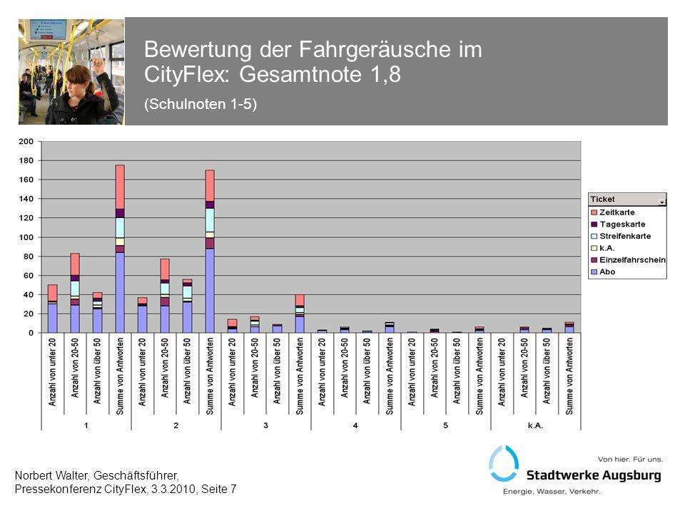 Bewertung von Temperatur und Lüftung im CityFlex: Gesamtnote 1,9 (Schulnoten 1-5) Norbert Walter, Geschäftsführer, Pressekonferenz CityFlex, 3.3.2010, Seite 8
