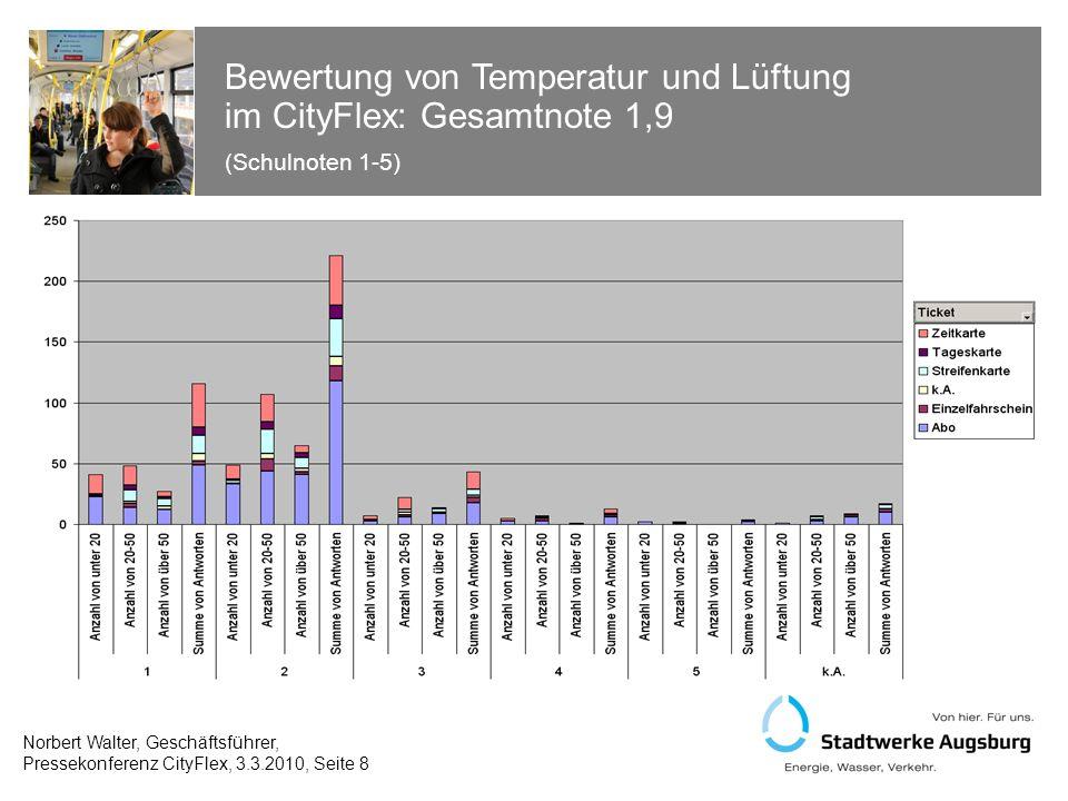 Bewertung des Fahrkomforts im CityFlex: Gesamtnote 2,0 (Schulnoten 1-5) Norbert Walter, Geschäftsführer, Pressekonferenz CityFlex, 3.3.2010, Seite 9