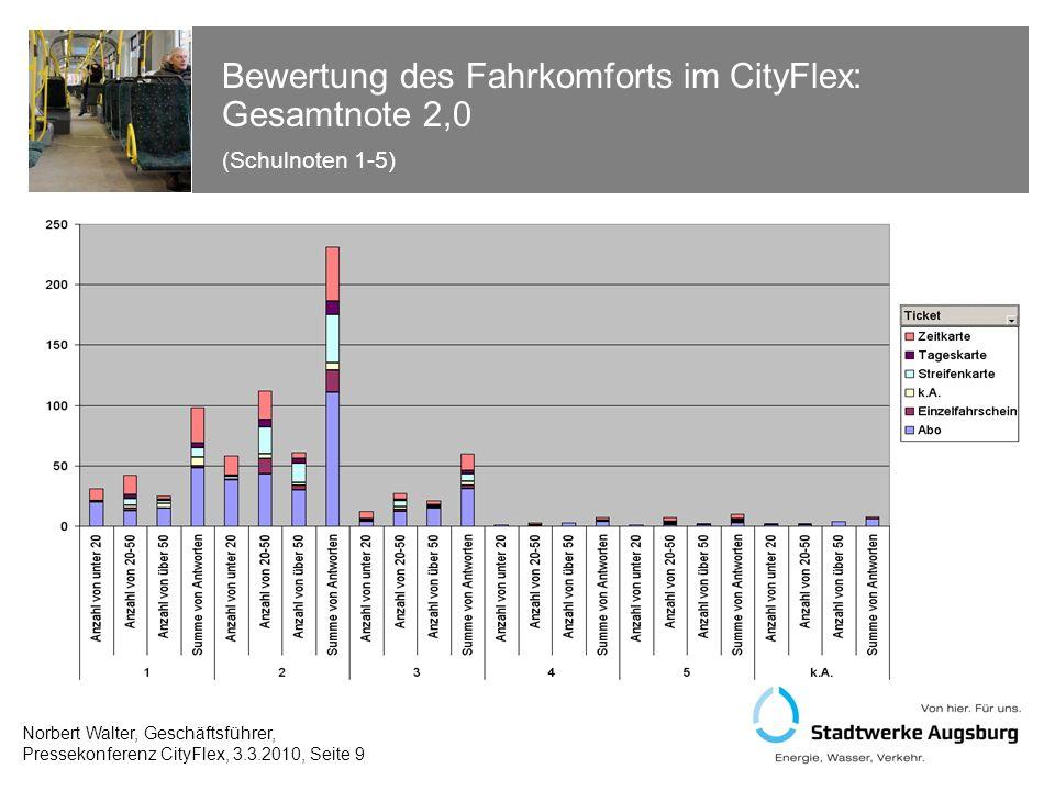 Bewertung des Sitzkomforts im CityFlex: Gesamtnote 2,3 (Schulnoten 1-5) Norbert Walter, Geschäftsführer, Pressekonferenz CityFlex, 3.3.2010, Seite 10