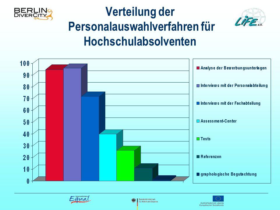 Verteilung der Personalauswahlverfahren für Hochschulabsolventen