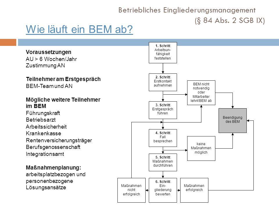 Wie läuft ein BEM ab? 1. Schritt Arbeitsun- fähigkeit feststellen 2. Schritt Erstkontakt aufnehmen 3. Schritt Erstgespräch führen 4. Schritt Fall besp
