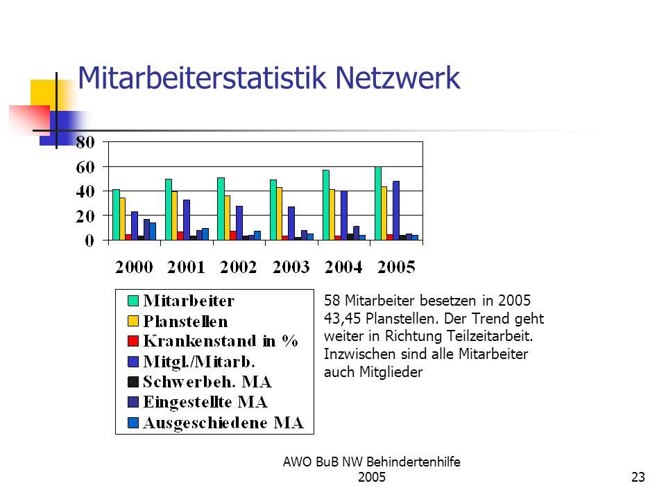 AWO BuB NW Behindertenhilfe 200523 58 Mitarbeiter besetzen in 2005 43,45 Planstellen. Der Trend geht weiter in Richtung Teilzeitarbeit. Inzwischen sin