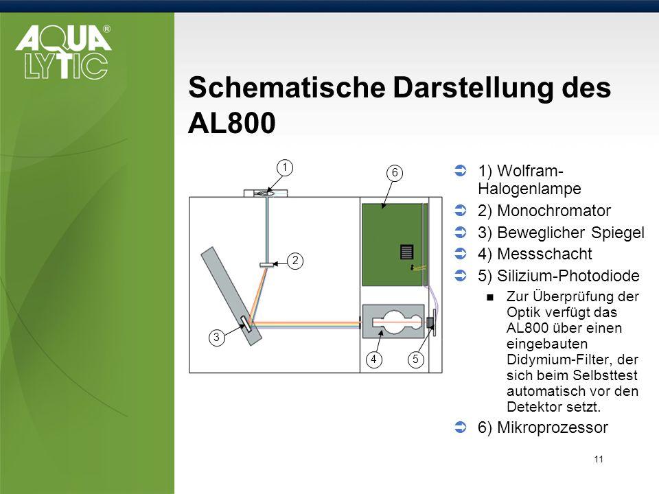 11 Schematische Darstellung des AL800 1) Wolfram- Halogenlampe 2) Monochromator 3) Beweglicher Spiegel 4) Messschacht 5) Silizium-Photodiode Zur Überp