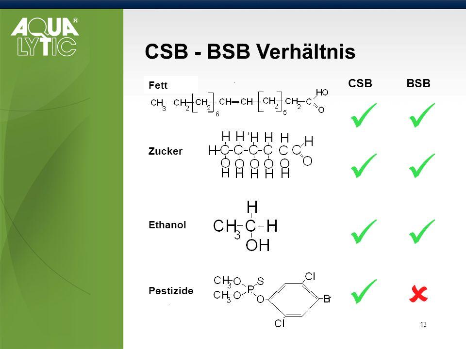 13 CSB - BSB Verhältnis BSBCSB Fett Zucker Ethanol Pestizide